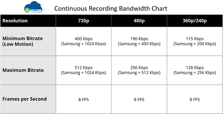 Continuous Recording Bandwidth Chart